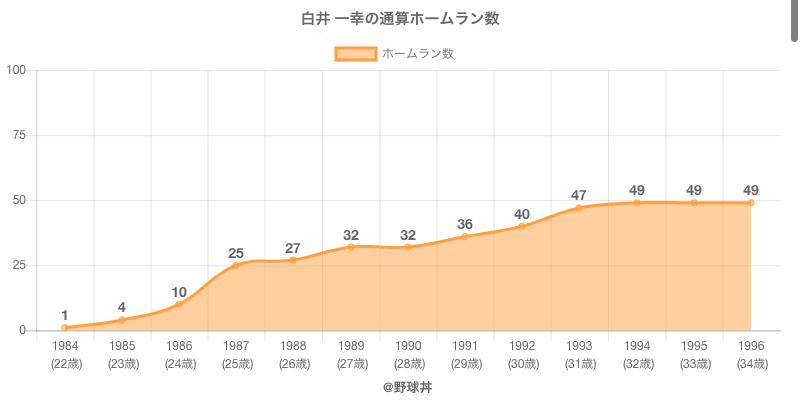 #白井 一幸の通算ホームラン数