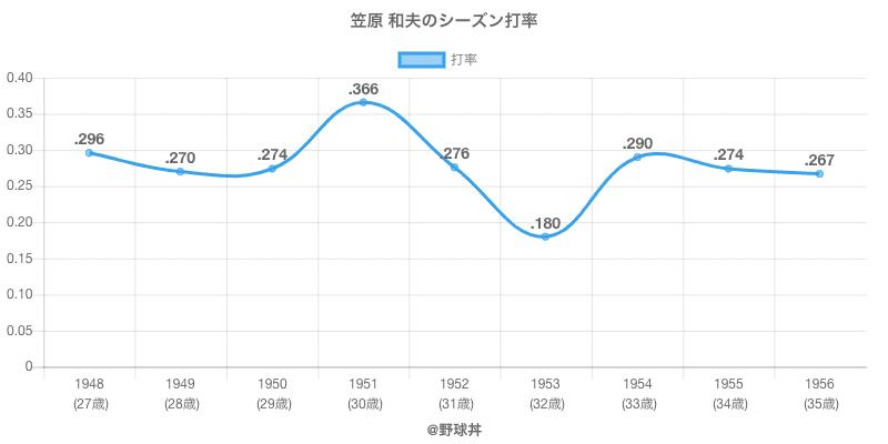 笠原 和夫のシーズン打率