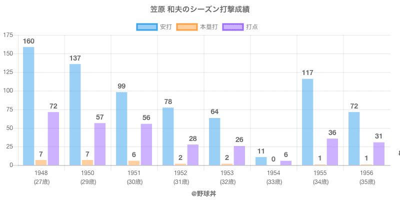 #笠原 和夫のシーズン打撃成績