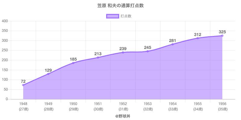 #笠原 和夫の通算打点数