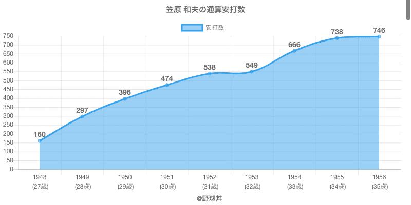#笠原 和夫の通算安打数