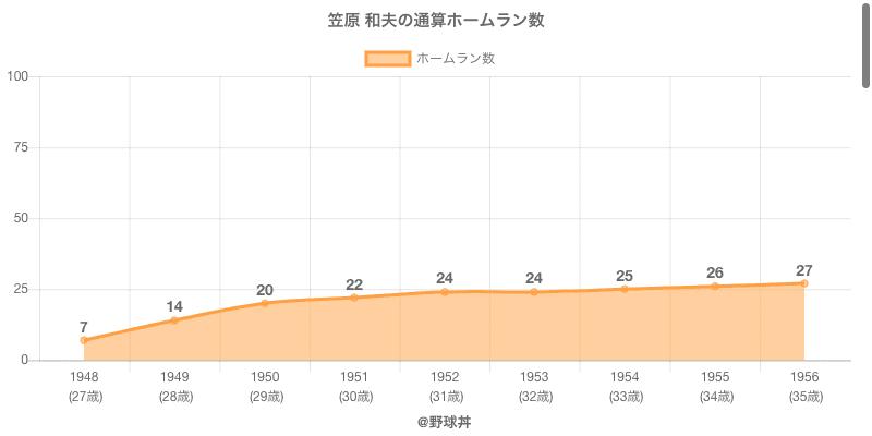 #笠原 和夫の通算ホームラン数