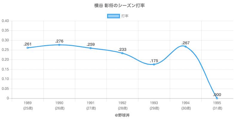横谷 彰将のシーズン打率
