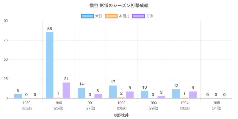 #横谷 彰将のシーズン打撃成績