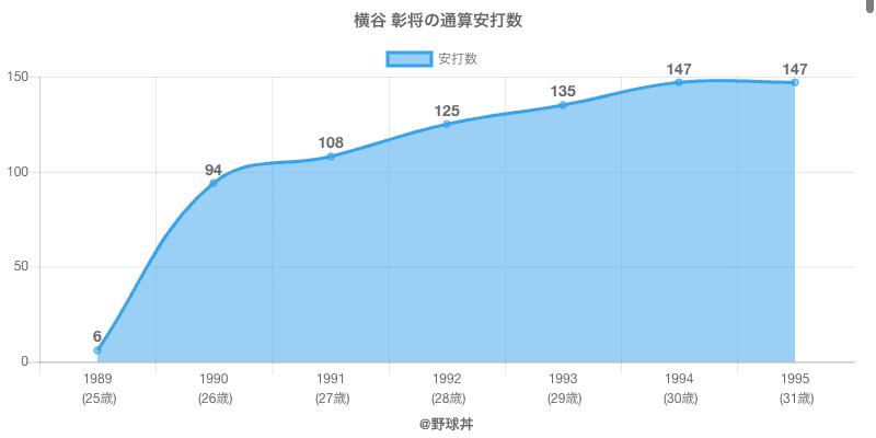 #横谷 彰将の通算安打数