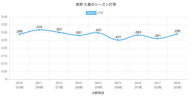 長野 久義のシーズン打率