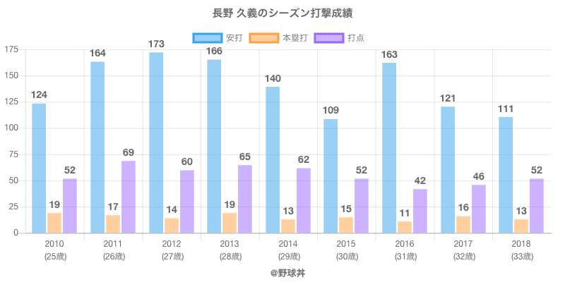 #長野 久義のシーズン打撃成績