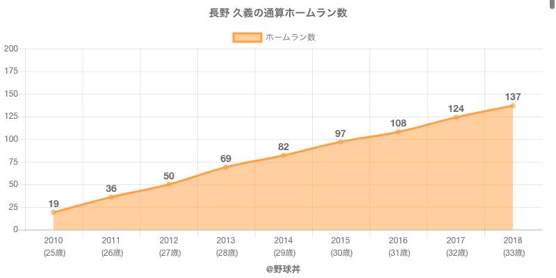 #長野 久義の通算ホームラン数