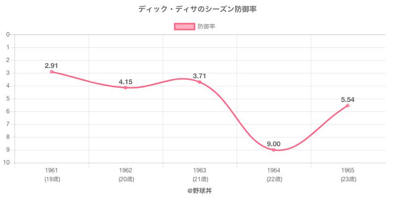 ディック・ディサのシーズン防御率