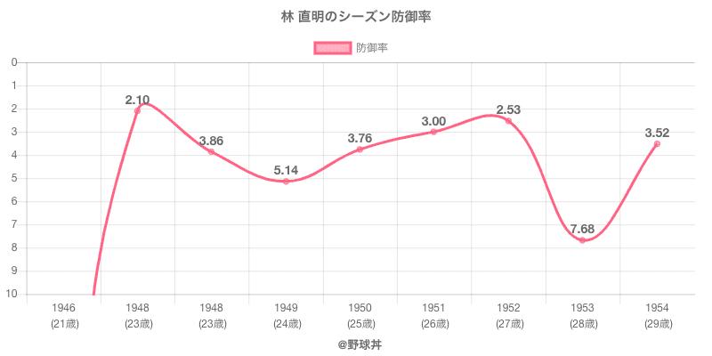 林 直明のシーズン防御率