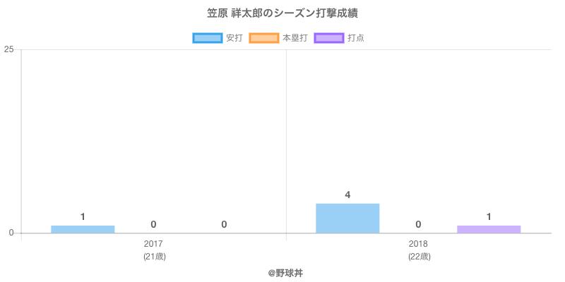 #笠原 祥太郎のシーズン打撃成績