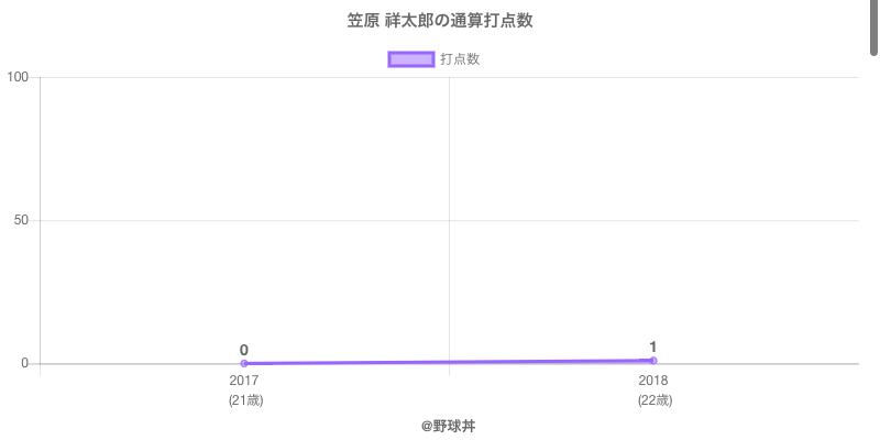#笠原 祥太郎の通算打点数