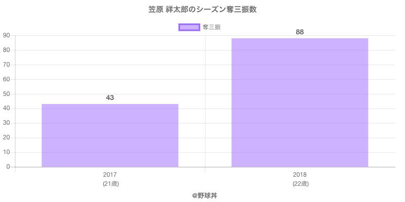 #笠原 祥太郎のシーズン奪三振数