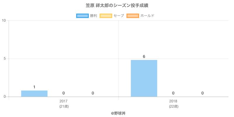 #笠原 祥太郎のシーズン投手成績