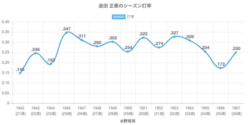 金田 正泰のシーズン打率