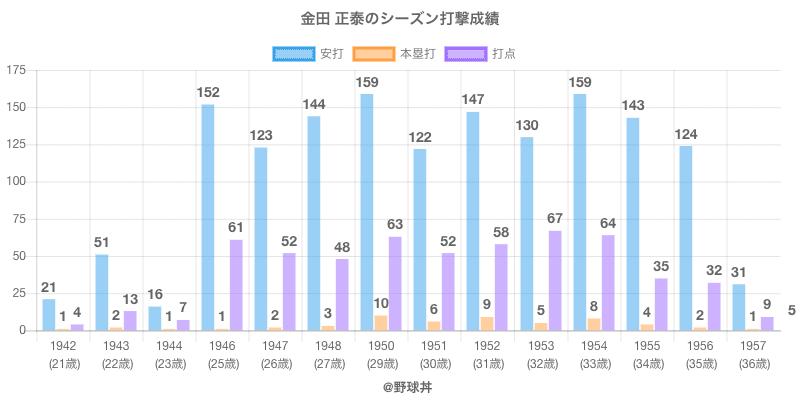 #金田 正泰のシーズン打撃成績