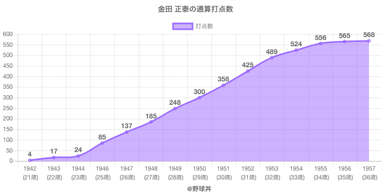 #金田 正泰の通算打点数