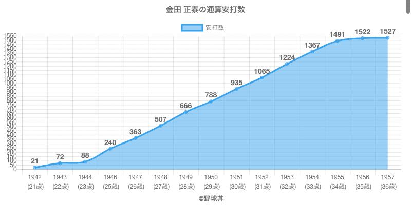 #金田 正泰の通算安打数