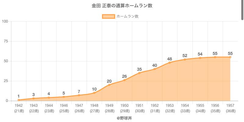 #金田 正泰の通算ホームラン数