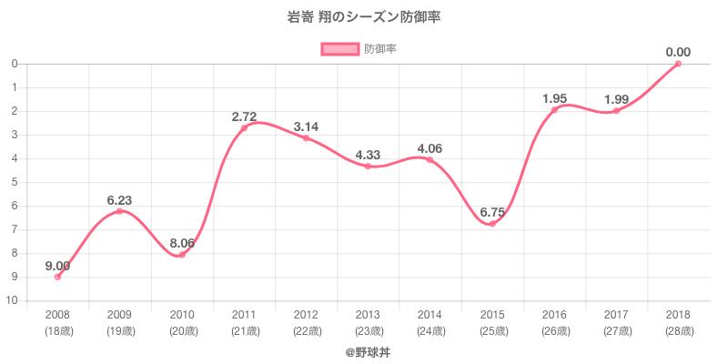 岩嵜 翔のシーズン防御率
