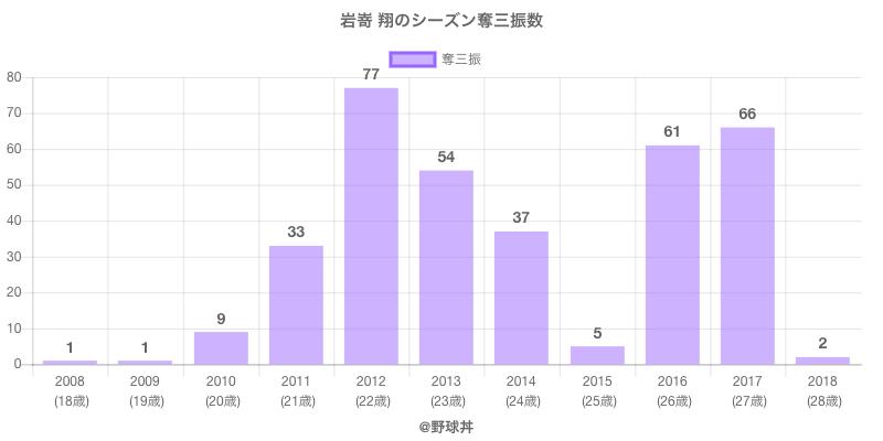 #岩嵜 翔のシーズン奪三振数