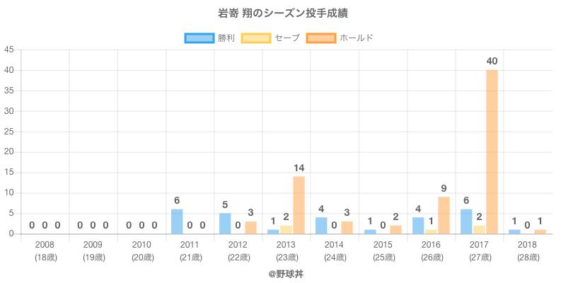 #岩嵜 翔のシーズン投手成績