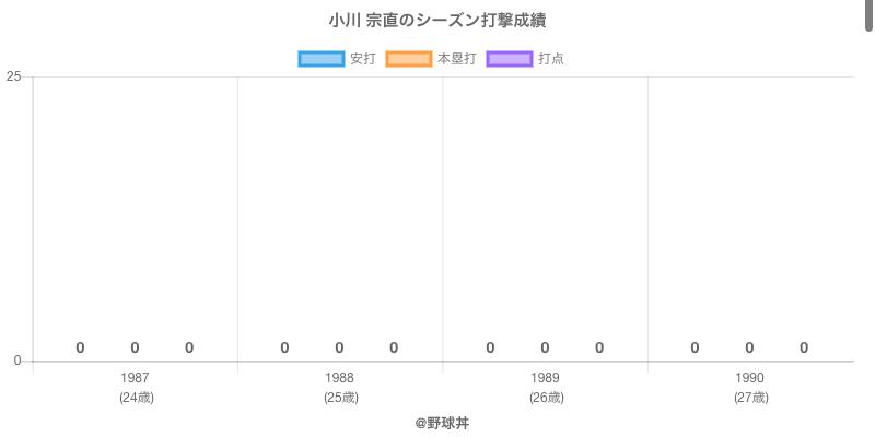 #小川 宗直のシーズン打撃成績