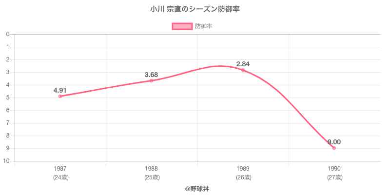 小川 宗直のシーズン防御率