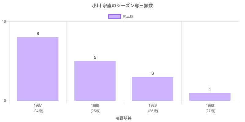 #小川 宗直のシーズン奪三振数