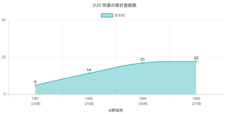 #小川 宗直の累計登板数