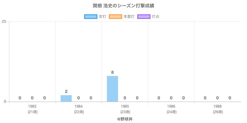 #関根 浩史のシーズン打撃成績