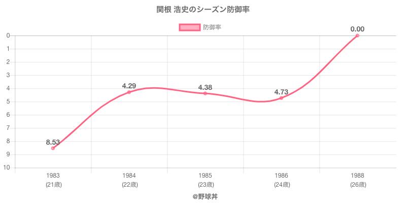 関根 浩史のシーズン防御率