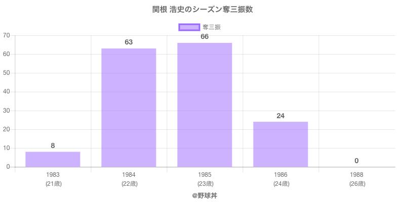 #関根 浩史のシーズン奪三振数