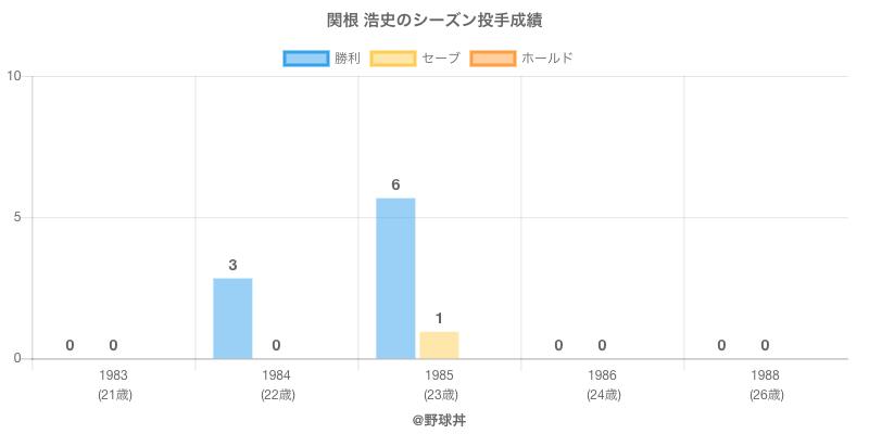 #関根 浩史のシーズン投手成績