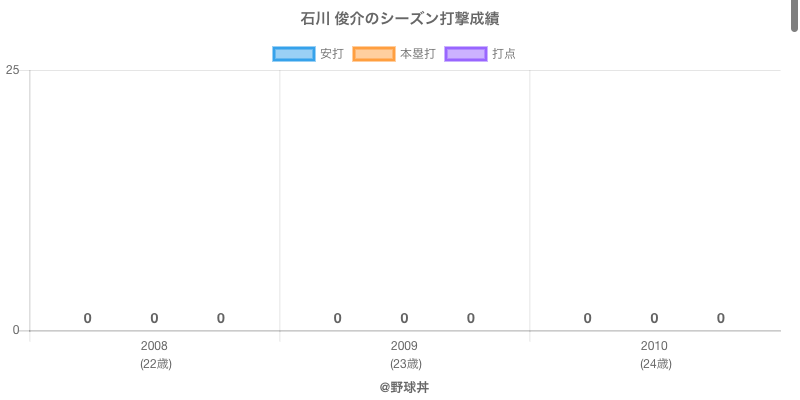 #石川 俊介のシーズン打撃成績