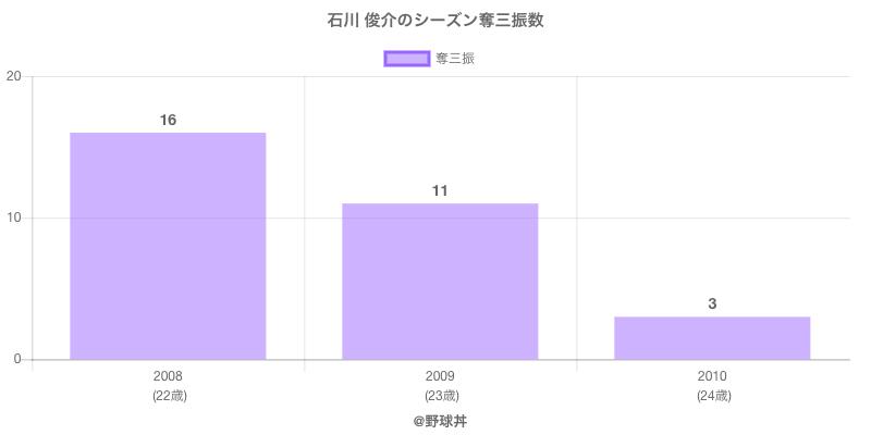 #石川 俊介のシーズン奪三振数