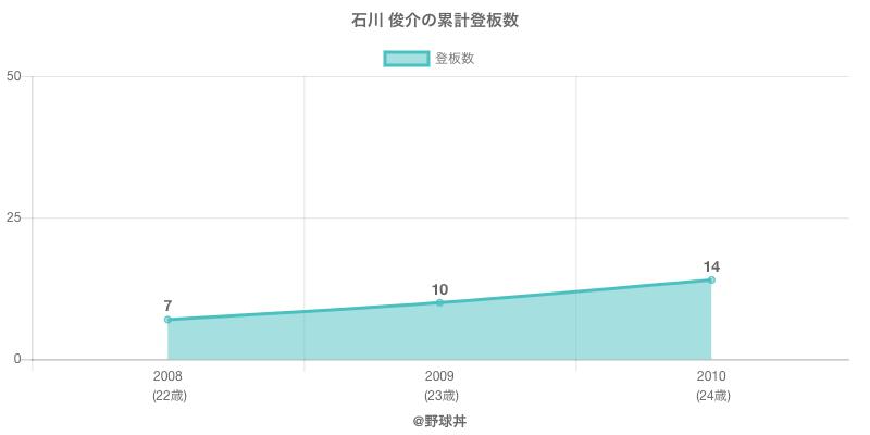 #石川 俊介の累計登板数