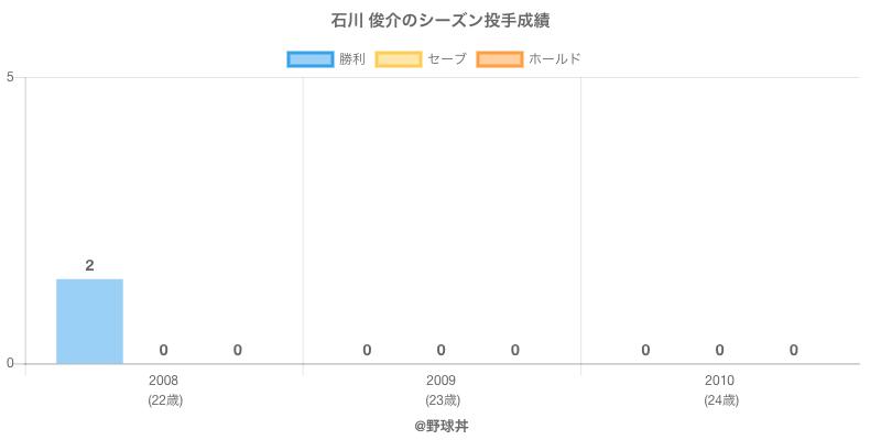 #石川 俊介のシーズン投手成績