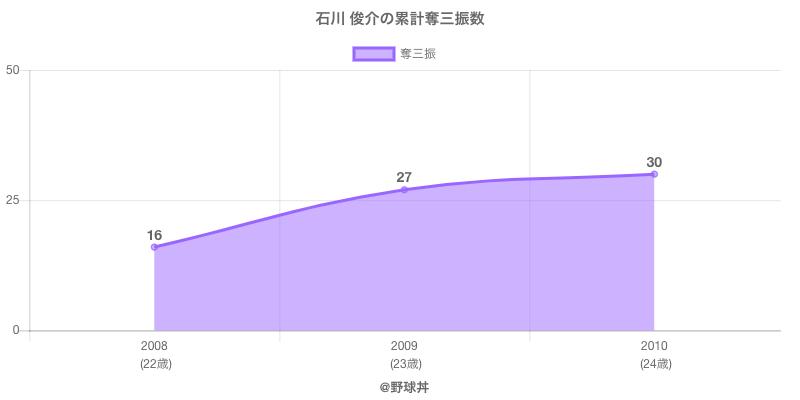 #石川 俊介の累計奪三振数