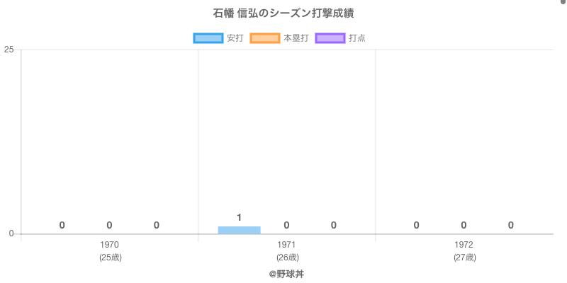 #石幡 信弘のシーズン打撃成績