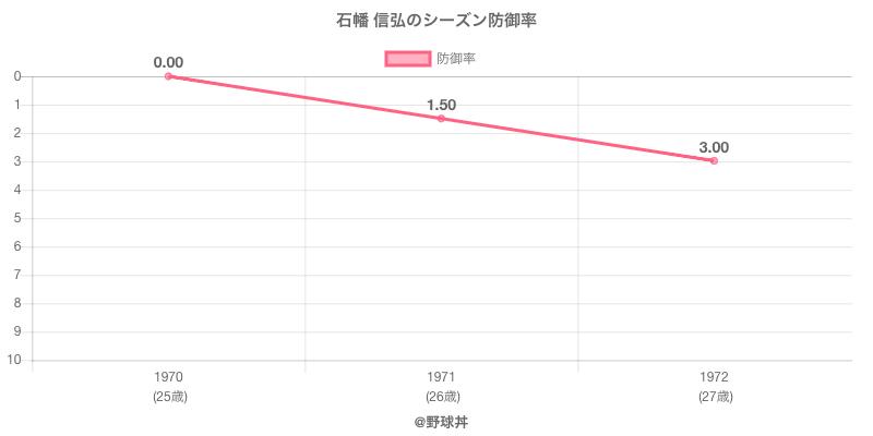 石幡 信弘のシーズン防御率