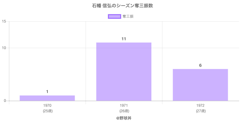 #石幡 信弘のシーズン奪三振数