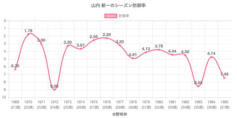 山内 新一のシーズン防御率