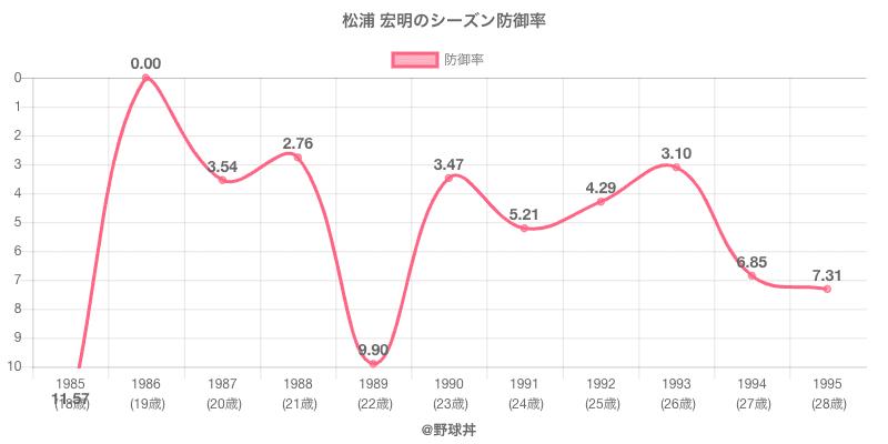 松浦 宏明のシーズン防御率