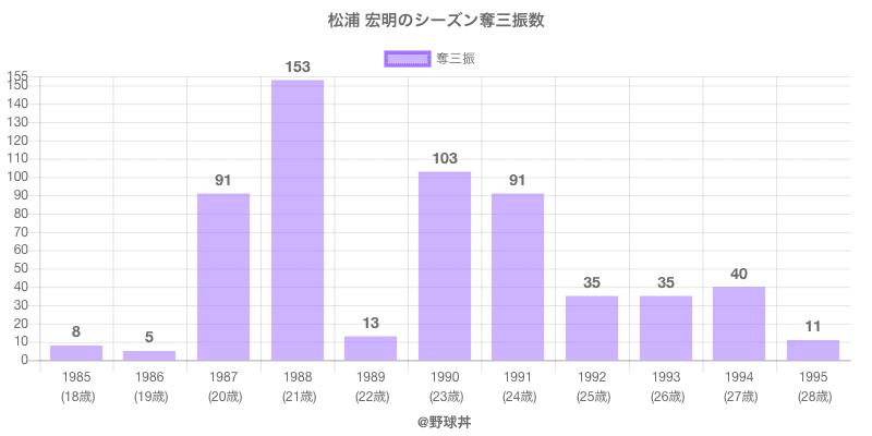 #松浦 宏明のシーズン奪三振数