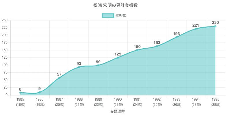 #松浦 宏明の累計登板数