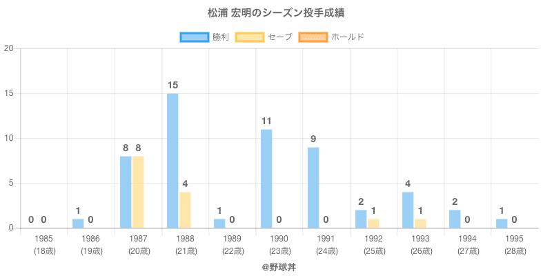 #松浦 宏明のシーズン投手成績