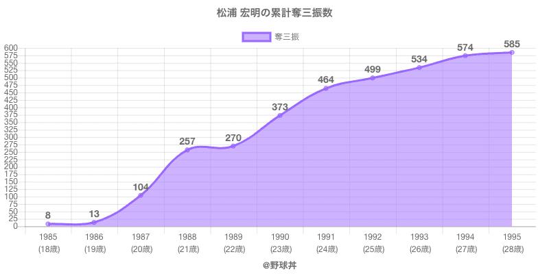 #松浦 宏明の累計奪三振数