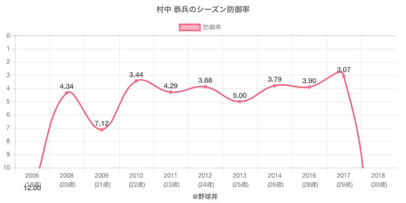 村中 恭兵のシーズン防御率