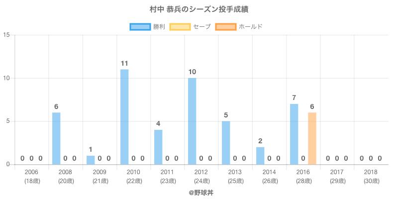 #村中 恭兵のシーズン投手成績